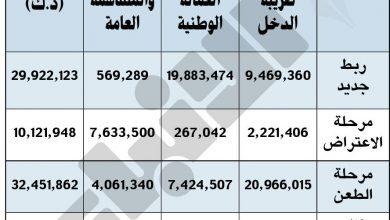 Photo of وزير المالية 268 9 مليون دينار | جريدة الأنباء
