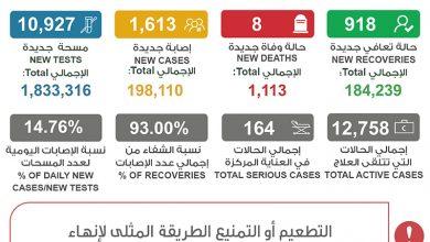 Photo of الصحة 1613 إصابة جديدة بفيروس | جريدة الأنباء