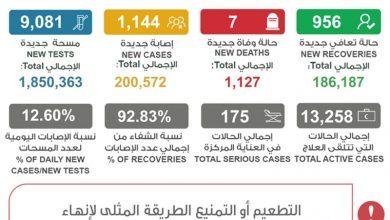 Photo of الصحة 1144 إصابة جديدة بفيروس   جريدة الأنباء