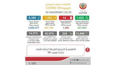 Photo of الصحة 1203 إصابات جديدة بفيروس | جريدة الأنباء