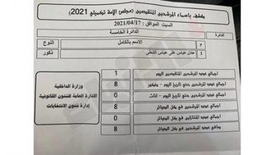 Photo of مرشح واحد يتقدم بأوراق ترشحه لليوم | جريدة الأنباء