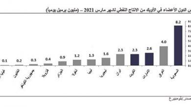 Photo of كامكو إنفست برميل النفط الكويتي قفز | جريدة الأنباء