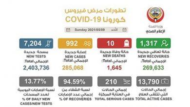 Photo of 992 إصابة جديدة بـ كورونا وشفاء | جريدة الأنباء