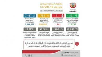 Photo of الصحة 763 إصابة جديدة بـ كورونا   جريدة الأنباء