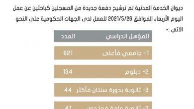Photo of دوام الموظفين 100% يعجل بتمديد | جريدة الأنباء