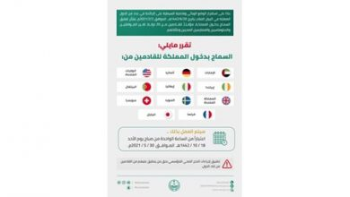 Photo of السعودية ترفع تعليق دخول القادمين من 11 دولة إلى أراضي المملكة