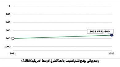 Photo of تراجع جامعة الكويت في السنوات العشر الماضية من مرتبة 600 إلى مرتبة 1001-1200