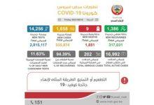 Photo of الصحة 1658 إصابة جديدة بفيروس | جريدة الأنباء