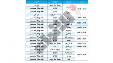 Photo of نفط الكويت اكتشاف 18 مكمنا للنفط   جريدة الأنباء