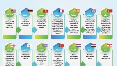 Photo of ضوابط أعلنتها سفارات الدول ووزارات خارجيتها لاستقبال السياح