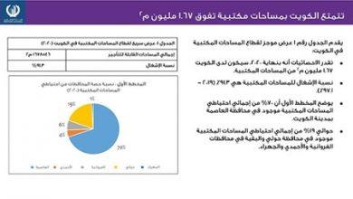 Photo of اتحاد العقاريين: انخفاض القيم الايجارية للعقارات المكتبية في الكويت خلال جائحة فيروس كورونا