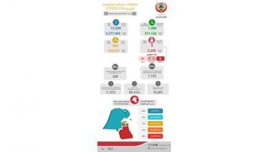 Photo of الصحة (الكويت): تسجيل 969 إصابة جديدة بفيروس كورونا المستجد