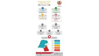 Photo of الصحة: تسجيل 933 إصابة جديدة بفيروس كورونا المستجد