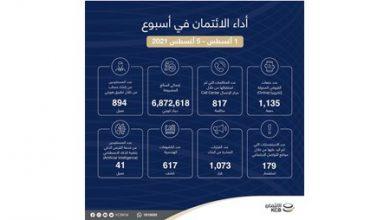 Photo of 6 ملايين و872 ألفا إجمالي مصروفات بنك الائتمان الكويتي